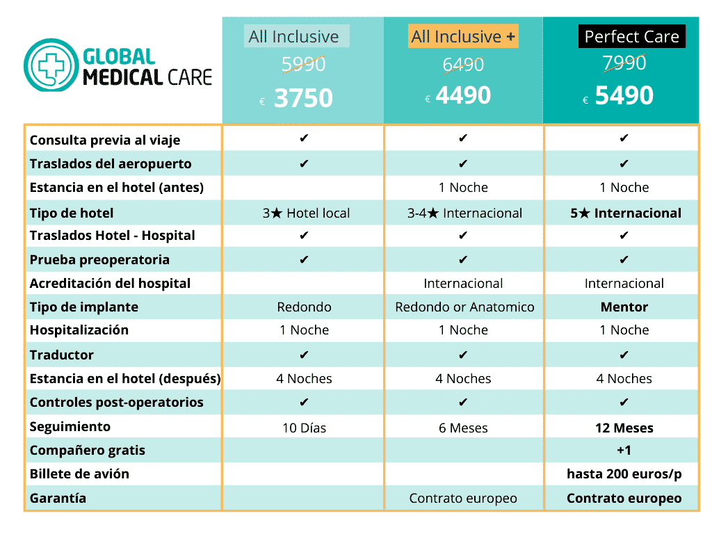 Precios de los trasplantes capilares