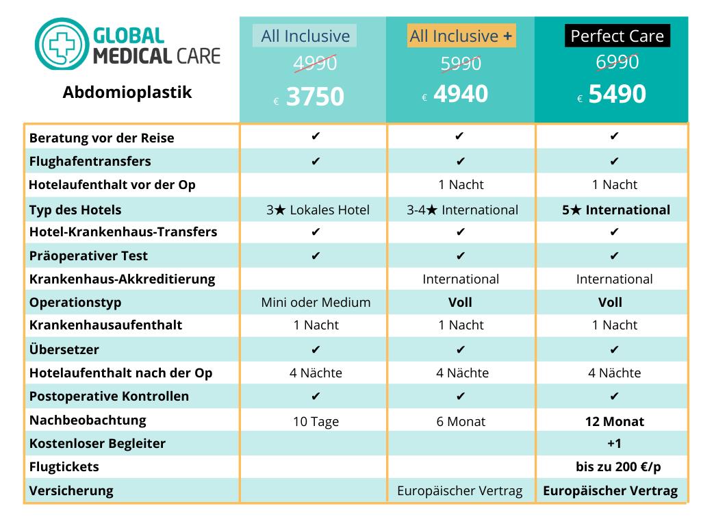 Abdominoplastik - Bauchstraffung -Preis Kosten Türkei