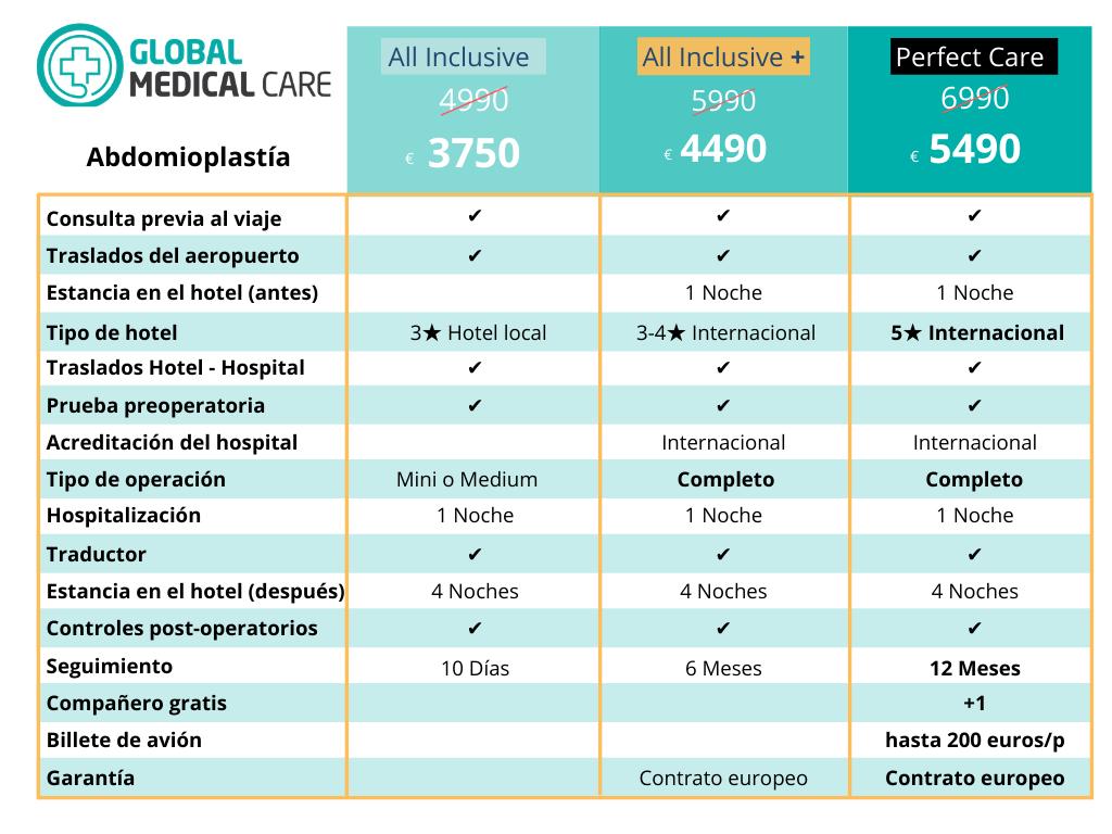 Abdominoplastia -Precio Costo Turquía