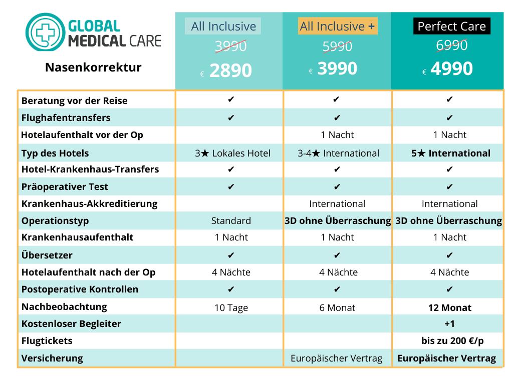 Nasenkorrektur Türkei Kosten Preis