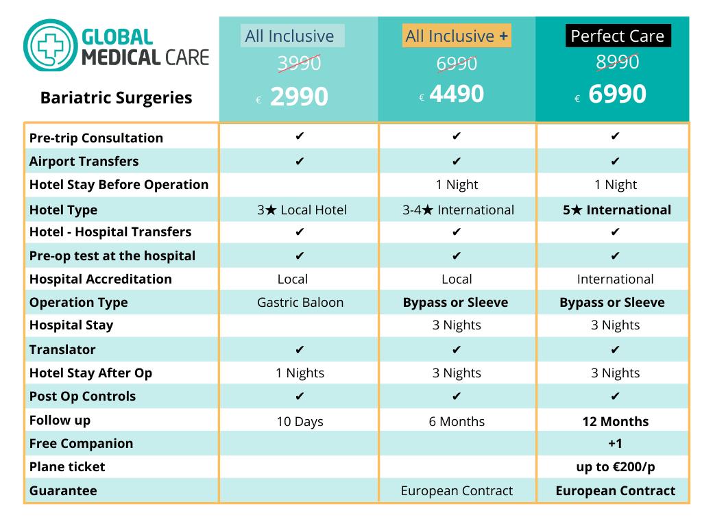 Bariatric Surgeries - price - cost - Turkey