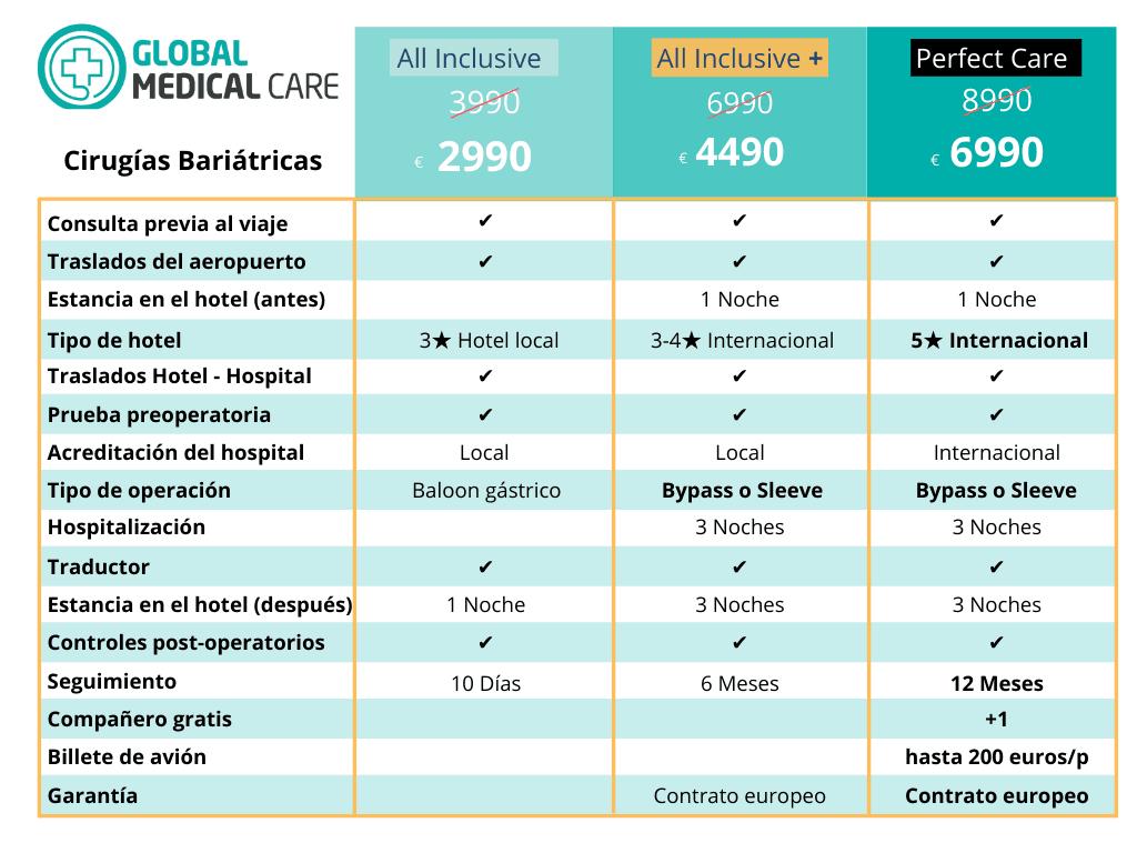 Cirugías bariátricas - precio - coste - Turquía