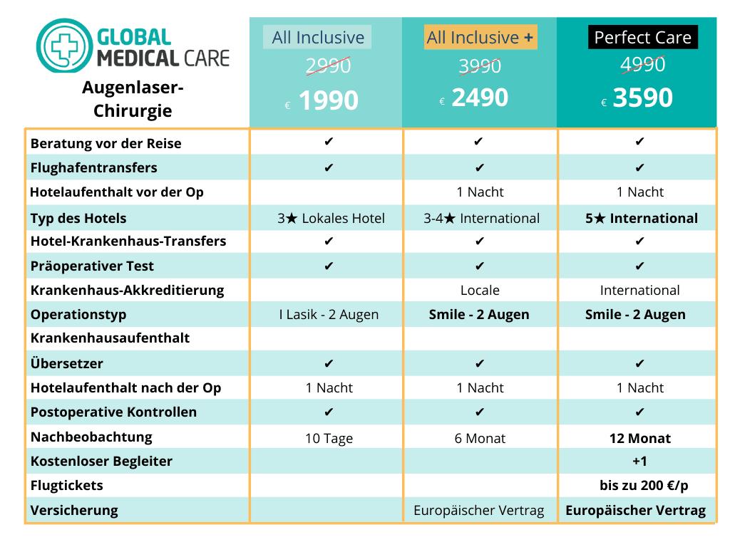 Augenlaser-Operationen - Preis - Kosten - Türkei